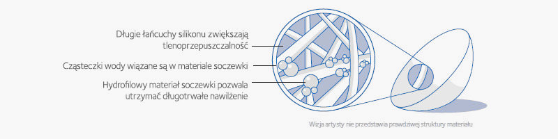 banner infografika struktura soczewki kontaktowej