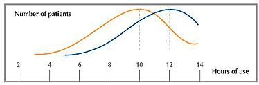 wykres komfort w soczewkach kontaktowych